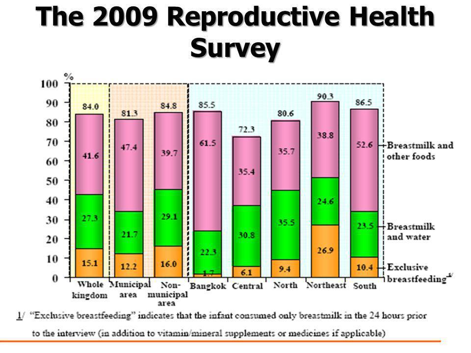 The 2009 Reproductive Health Survey โดยสำนักงานสถิติแห่งชาติ