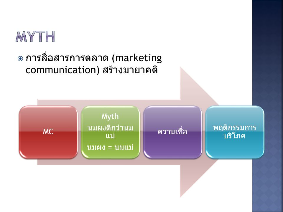Myth การสื่อสารการตลาด (marketing communication) สร้าง มายาคติ MC