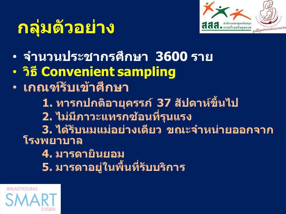 กลุ่มตัวอย่าง จำนวนประชากรศึกษา 3600 ราย วิธี Convenient sampling