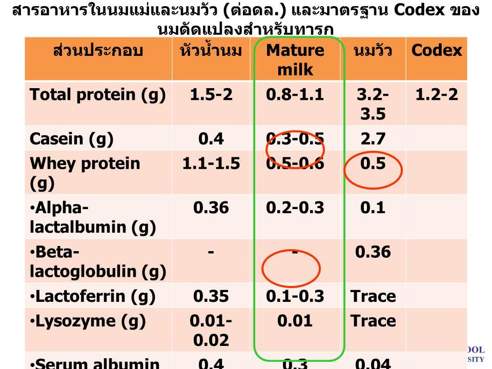 สารอาหารในนมแม่และนมวัว (ต่อดล