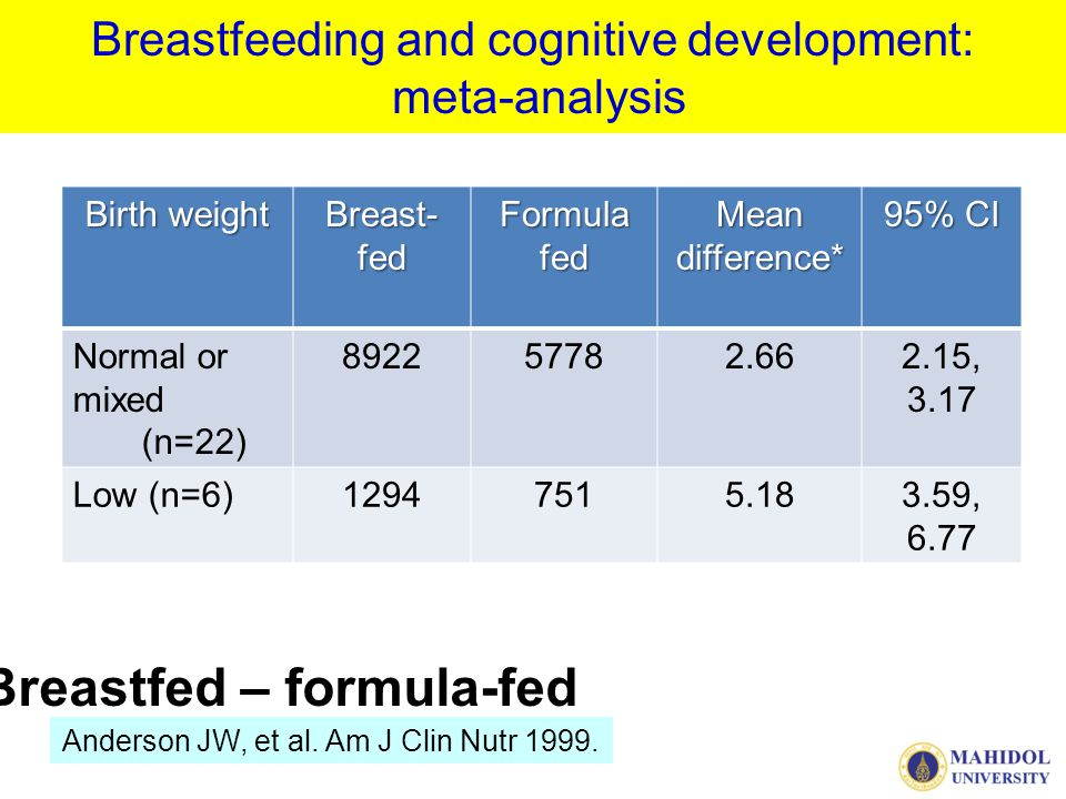 Breastfeeding and cognitive development: meta-analysis