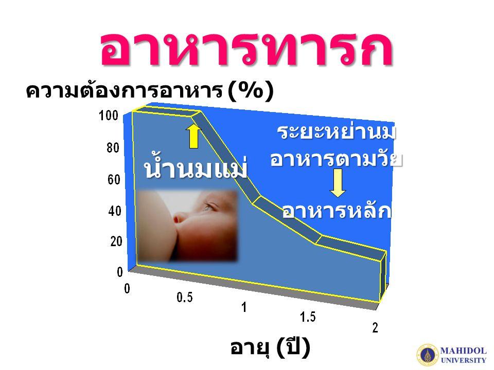 อาหารทารก น้ำนมแม่ ความต้องการอาหาร (%) ระยะหย่านม อาหารตามวัย