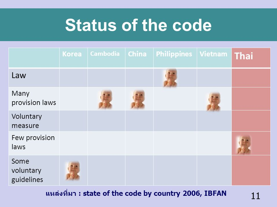 Status of the code Thai Law Korea China Philippines Vietnam