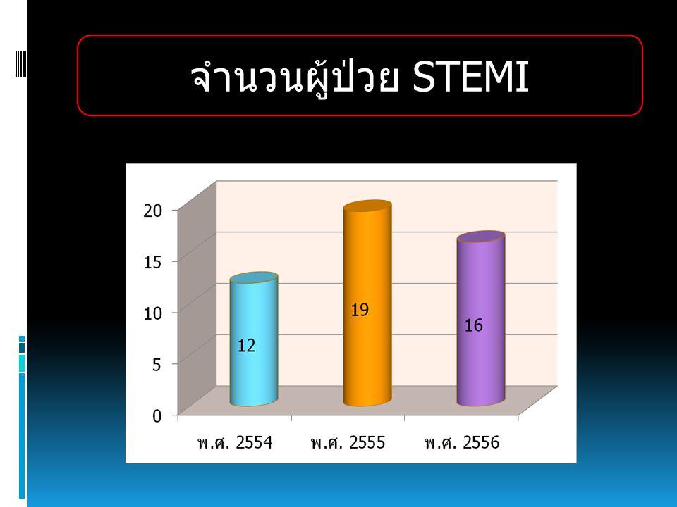 จำนวนผู้ป่วย STEMI