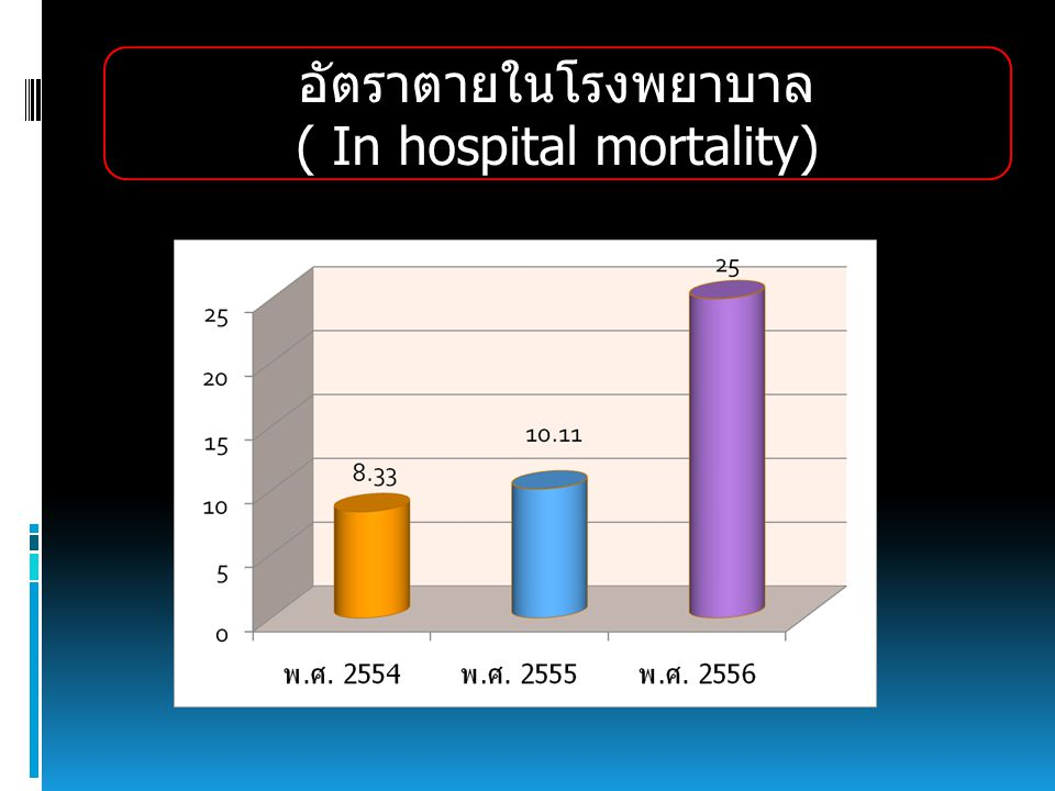 ( In hospital mortality)