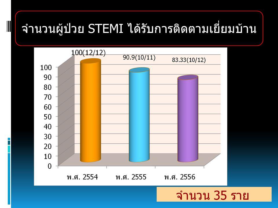 จำนวนผู้ป่วย STEMI ได้รับการติดตามเยี่ยมบ้าน