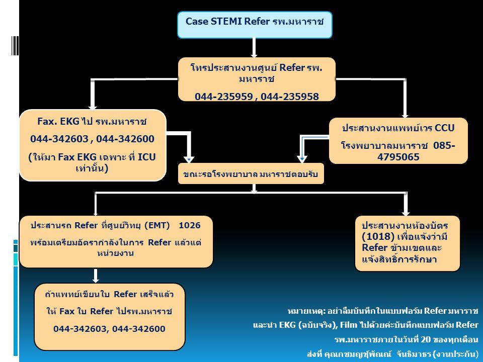Case STEMI Refer รพ.มหาราช