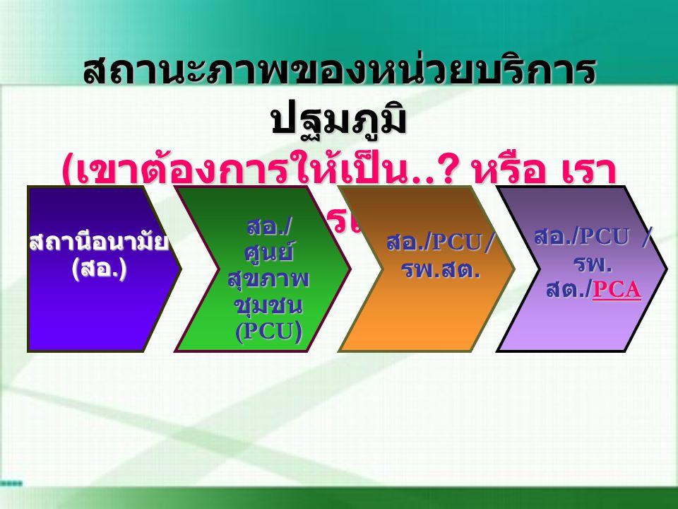 สอ./ศูนย์สุขภาพชุมชน(PCU)