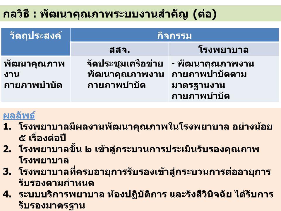 กลวิธี : พัฒนาคุณภาพระบบงานสำคัญ (ต่อ)