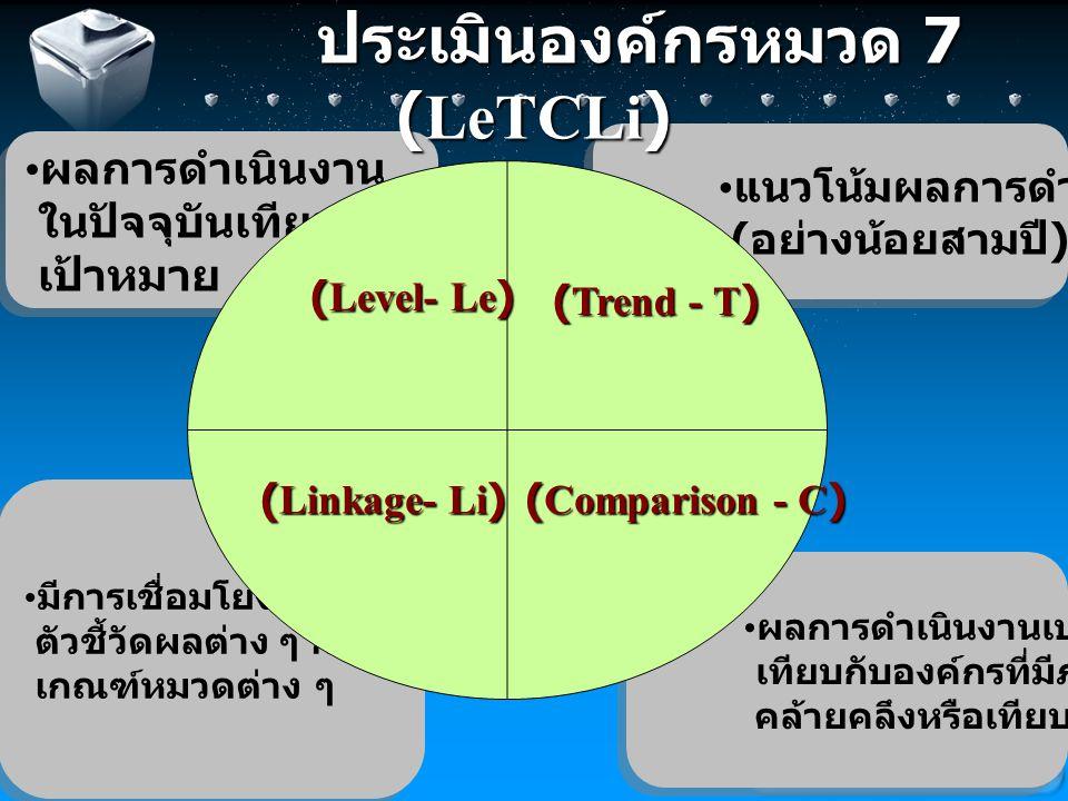 ประเมินองค์กรหมวด 7 (LeTCLi)