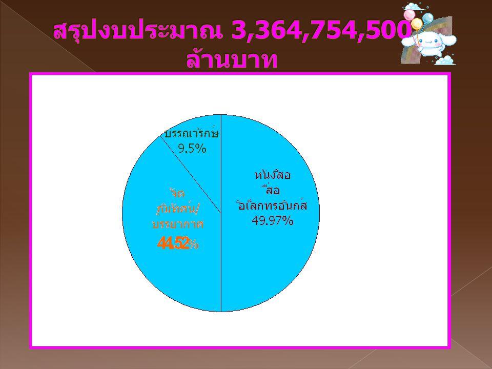 สรุปงบประมาณ 3,364,754,500 ล้านบาท