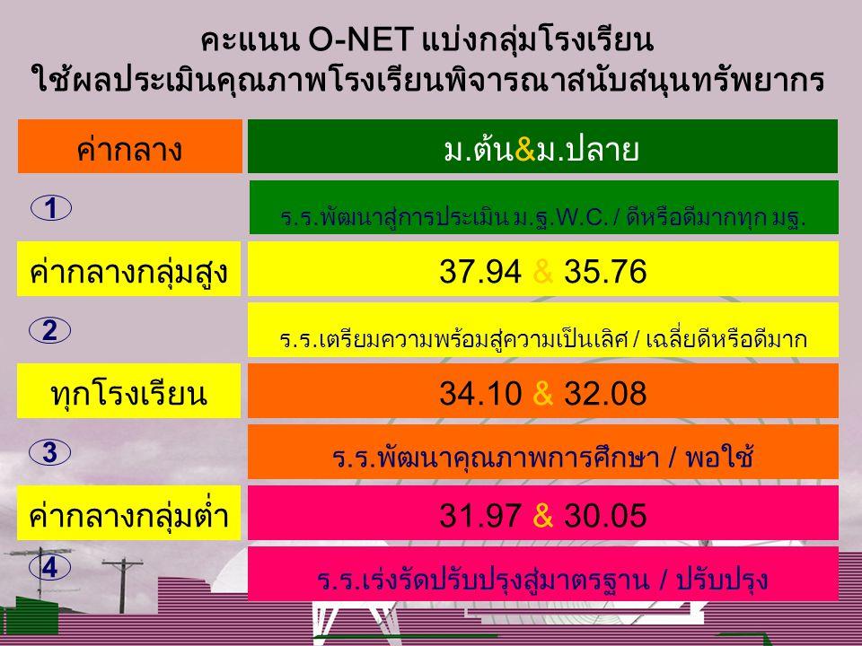 คะแนน O-NET แบ่งกลุ่มโรงเรียน