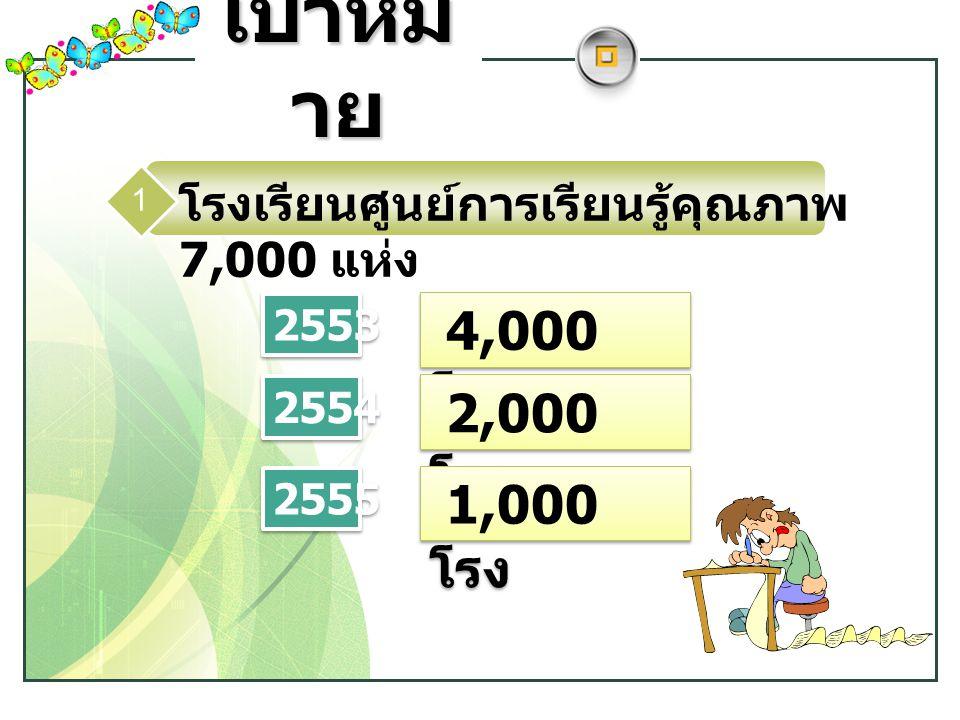 เป้าหมาย โรงเรียนศูนย์การเรียนรู้คุณภาพ 7,000 แห่ง. 1. 2553. 4,000 โรง. 2554. 2,000 โรง. 2555.