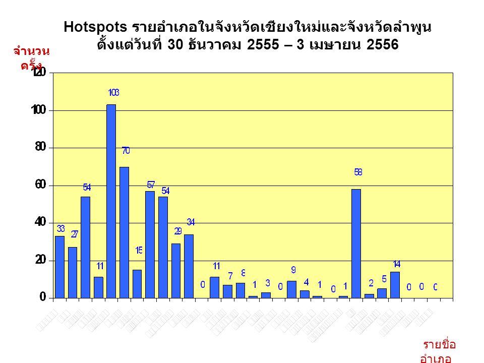Hotspots รายอำเภอในจังหวัดเชียงใหม่และจังหวัดลำพูน ตั้งแต่วันที่ 30 ธันวาคม 2555 – 3 เมษายน 2556