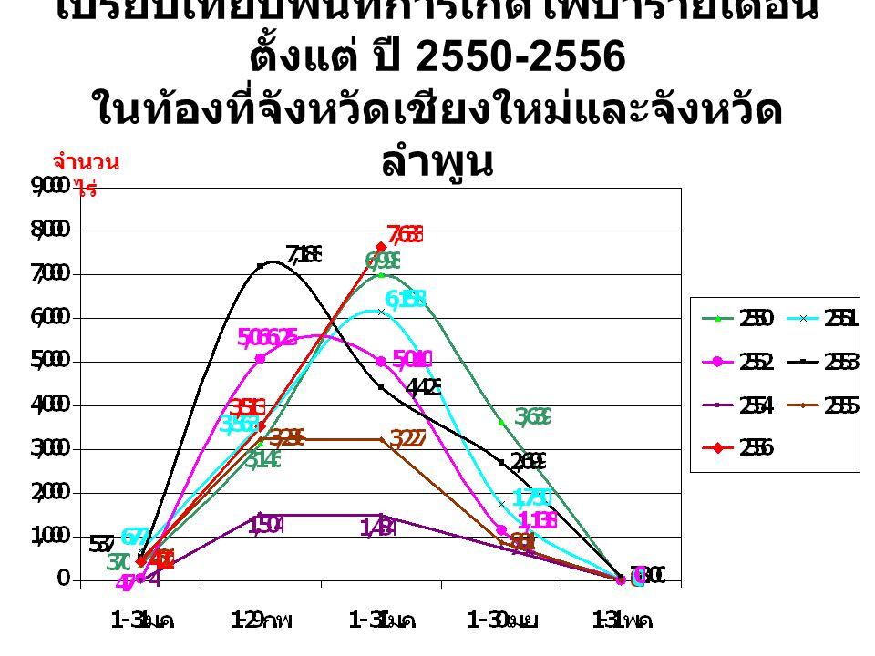 เปรียบเทียบพื้นที่การเกิดไฟป่ารายเดือน ตั้งแต่ ปี 2550-2556 ในท้องที่จังหวัดเชียงใหม่และจังหวัดลำพูน