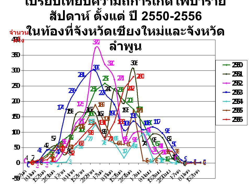 เปรียบเทียบความถี่การเกิดไฟป่ารายสัปดาห์ ตั้งแต่ ปี 2550-2556 ในท้องที่จังหวัดเชียงใหม่และจังหวัดลำพูน