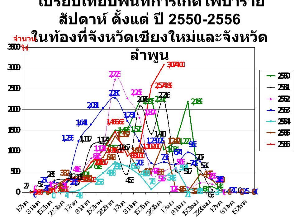 เปรียบเทียบพื้นที่การเกิดไฟป่ารายสัปดาห์ ตั้งแต่ ปี 2550-2556 ในท้องที่จังหวัดเชียงใหม่และจังหวัดลำพูน