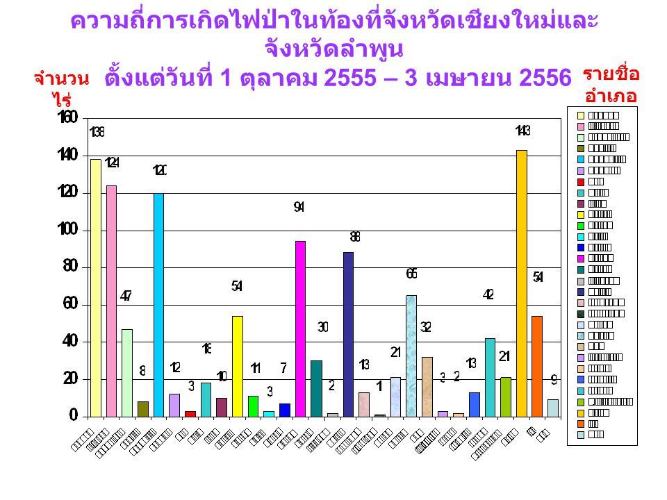 ความถี่การเกิดไฟป่าในท้องที่จังหวัดเชียงใหม่และจังหวัดลำพูน ตั้งแต่วันที่ 1 ตุลาคม 2555 – 3 เมษายน 2556