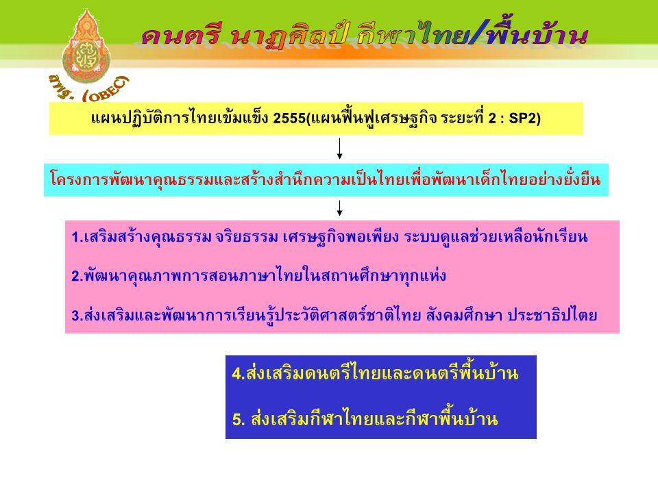 ดนตรี นาฏศิลป์ กีฬาไทย/พื้นบ้าน สพฐ. (OBEC)