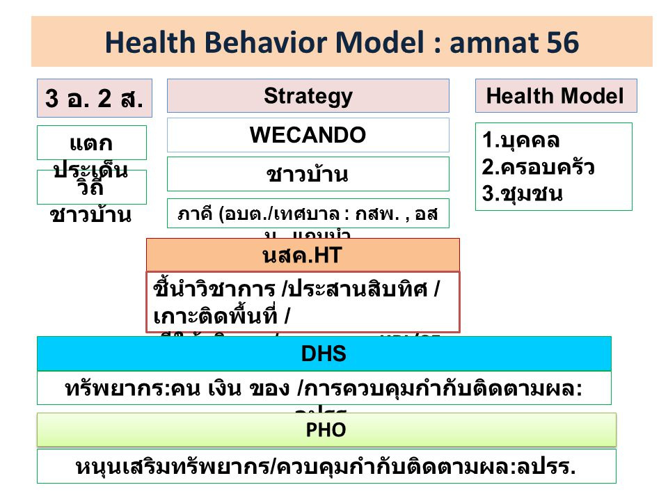 Health Behavior Model : amnat 56