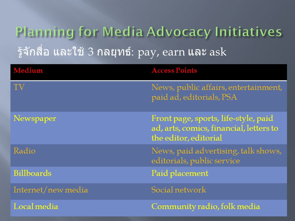 Planning for Media Advocacy Initiatives