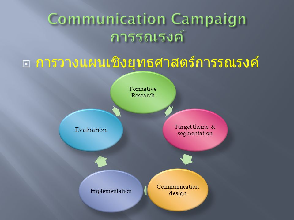 Communication Campaign การรณรงค์