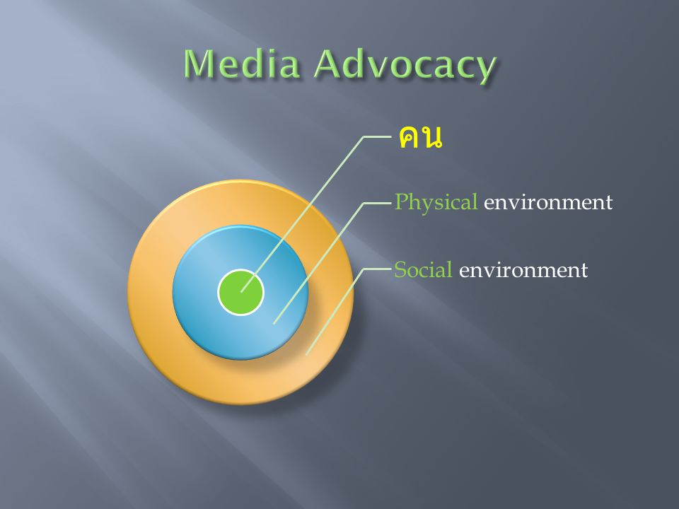 Media Advocacy คน Physical environment Social environment