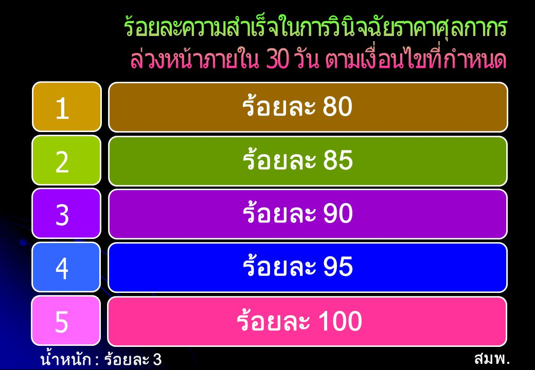 ร้อยละ 80 ร้อยละ 85 ร้อยละ 90 ร้อยละ 95 ร้อยละ 100