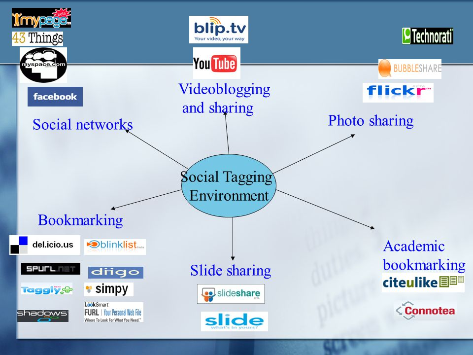 Social Tagging Environment. Photo sharing. Slide sharing. Videoblogging. and sharing. Social networks.