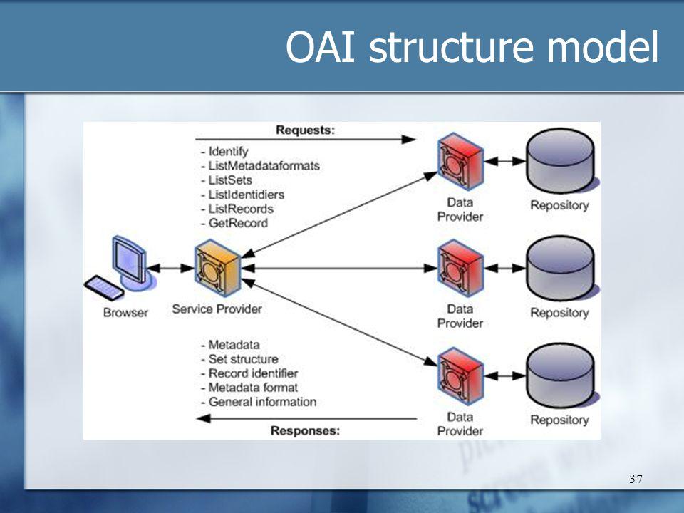 OAI structure model