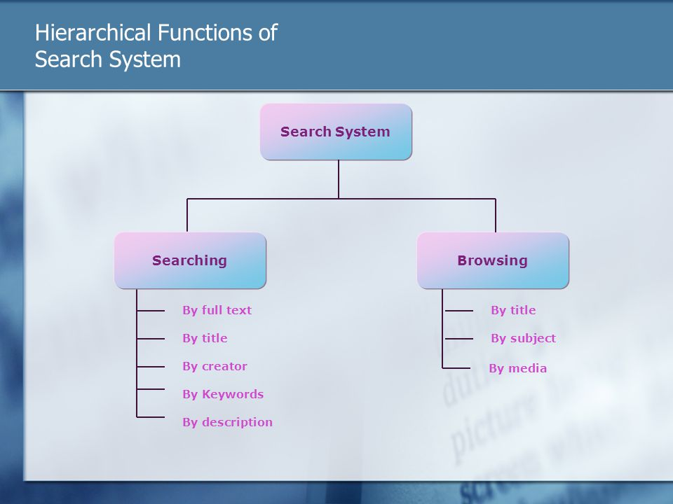 Hierarchical Functions of Search System