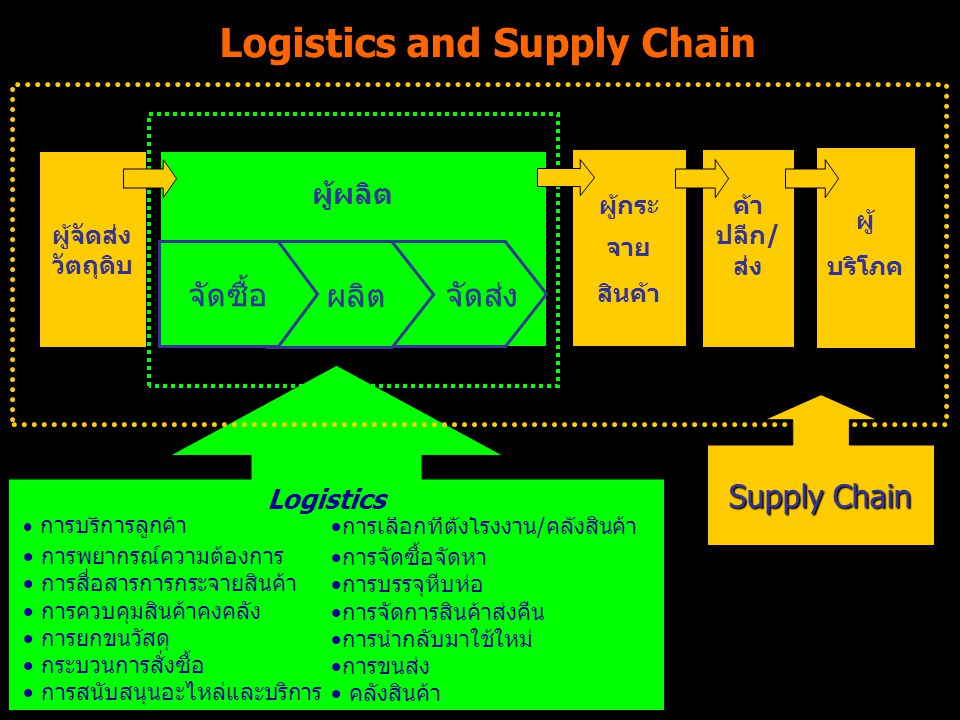 Logistics and Supply Chain