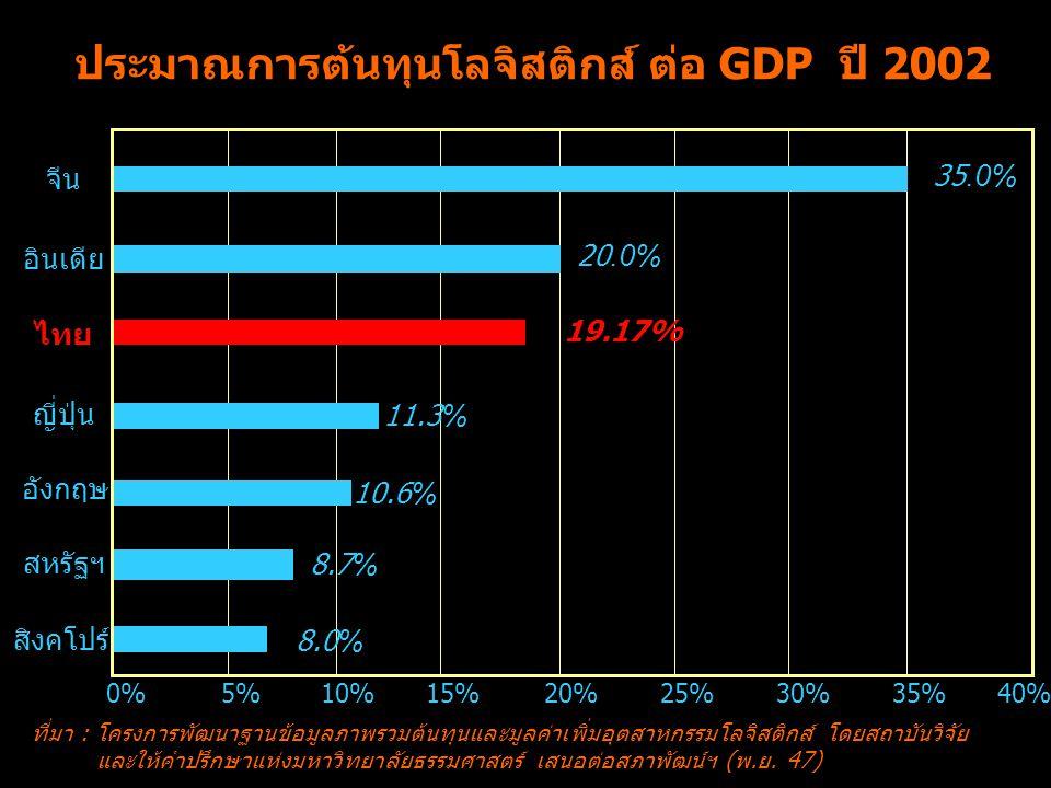 ประมาณการต้นทุนโลจิสติกส์ ต่อ GDP ปี 2002
