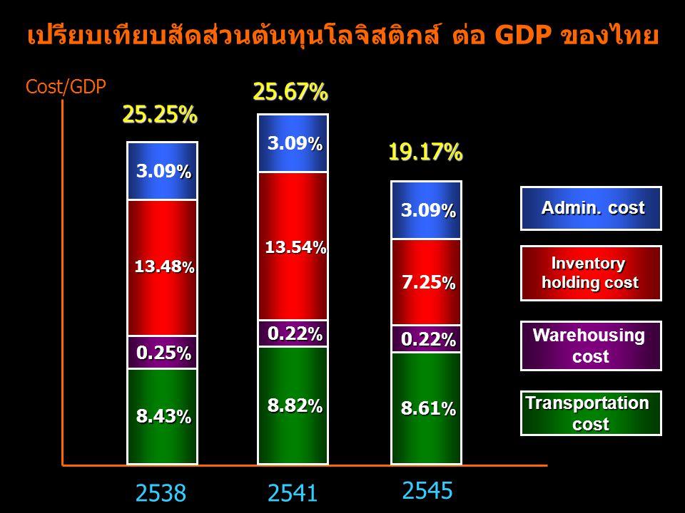 เปรียบเทียบสัดส่วนต้นทุนโลจิสติกส์ ต่อ GDP ของไทย