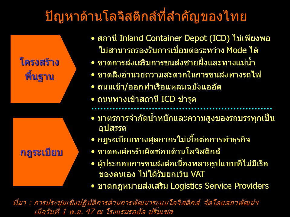 ปัญหาด้านโลจิสติกส์ที่สำคัญของไทย