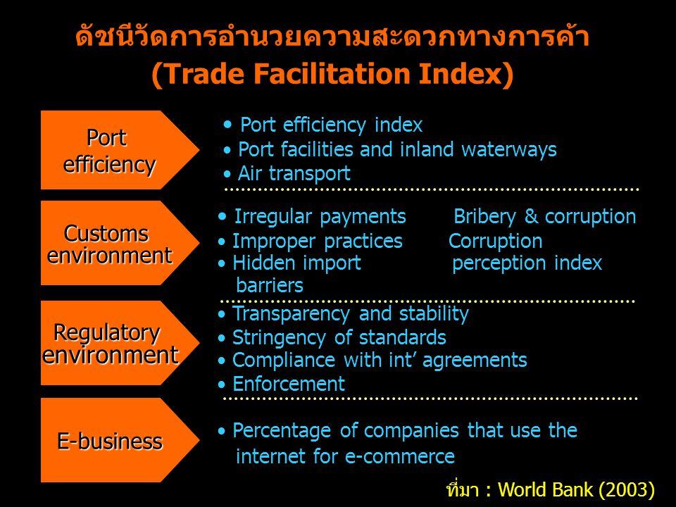 ดัชนีวัดการอำนวยความสะดวกทางการค้า (Trade Facilitation Index)