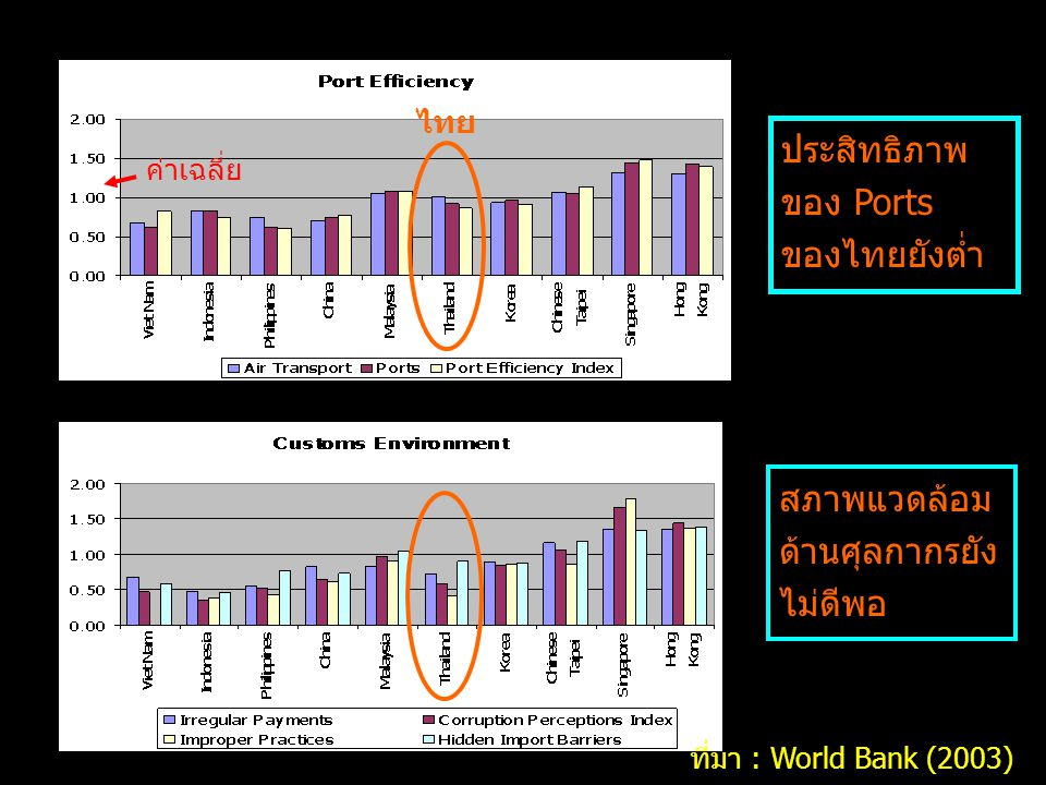 ประสิทธิภาพของ Ports ของไทยยังต่ำ