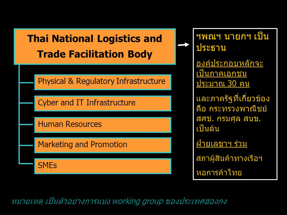 Thai National Logistics and Trade Facilitation Body