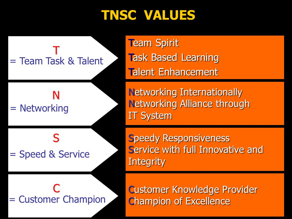 TNSC VALUES T N S C Team Spirit Task Based Learning Talent Enhancement