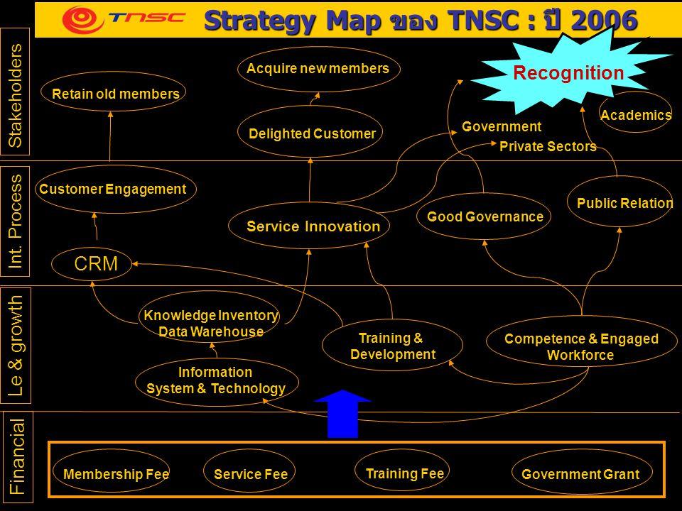 Strategy Map ของ TNSC : ปี 2006