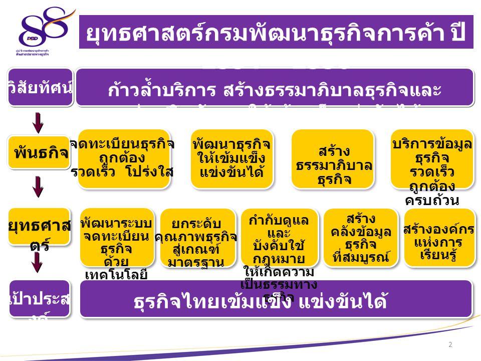 ยุทธศาสตร์กรมพัฒนาธุรกิจการค้า ปี 2554 - 2556