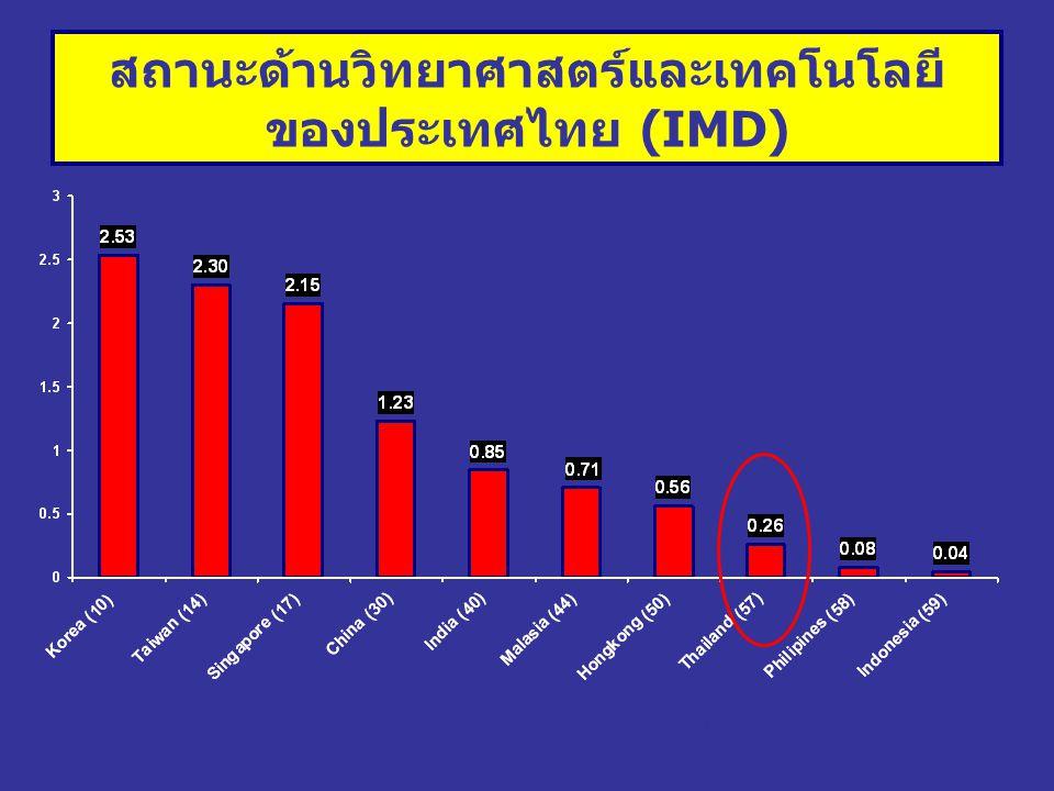 สถานะด้านวิทยาศาสตร์และเทคโนโลยีของประเทศไทย (IMD)