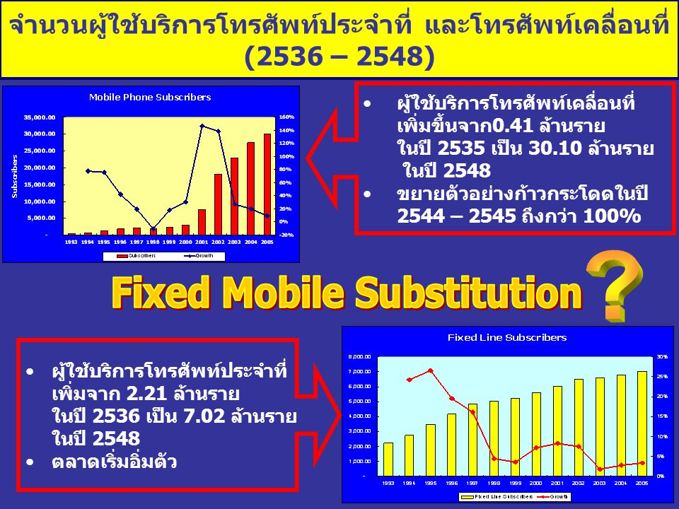 Fixed Mobile Substitution