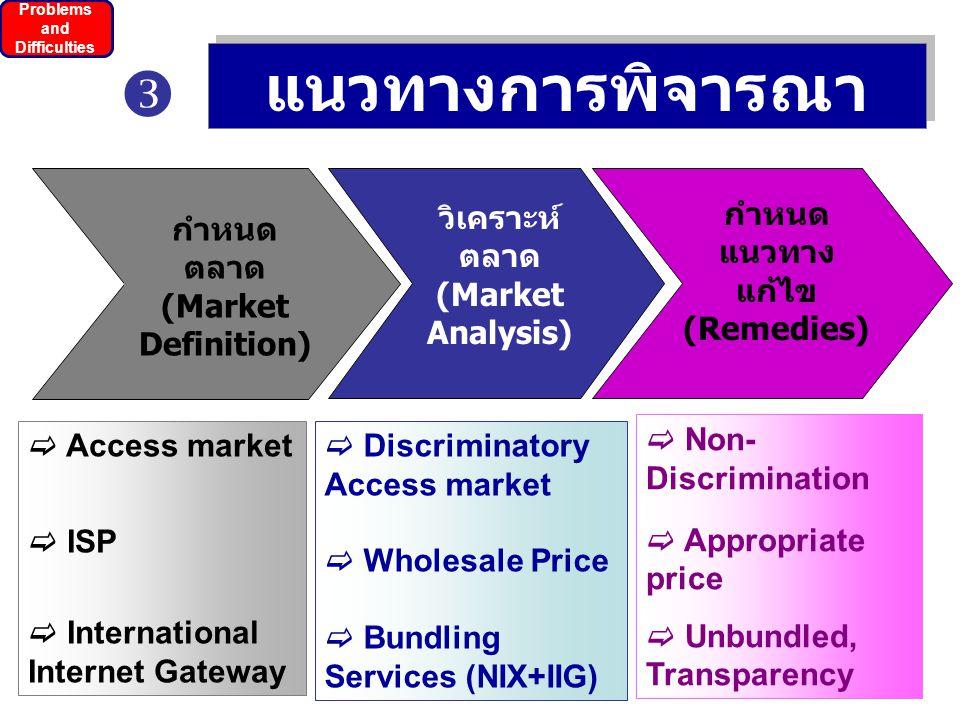 แนวทางการพิจารณา  วิเคราะห์ตลาด (Market Analysis)