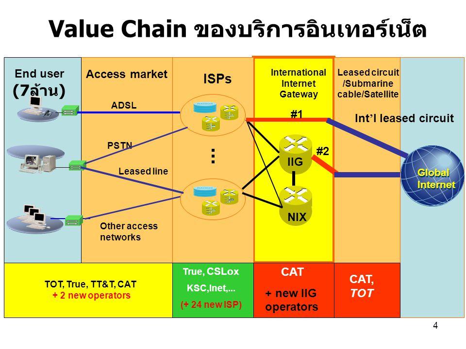 Value Chain ของบริการอินเทอร์เน็ต