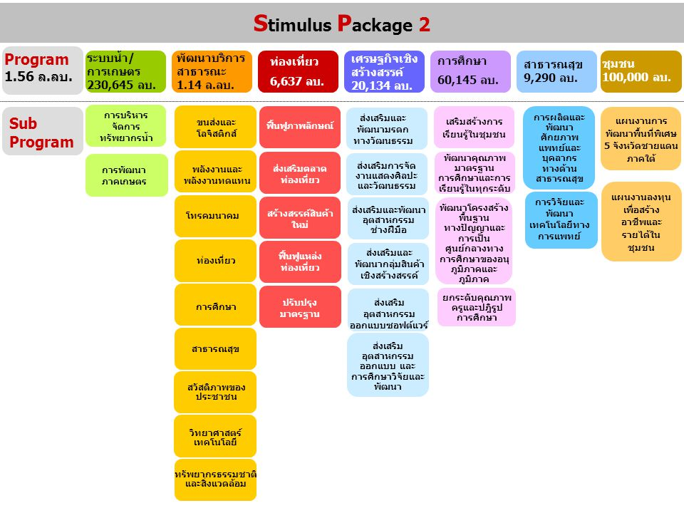 Stimulus Package 2 Program 1.56 ล.ลบ. Sub Program
