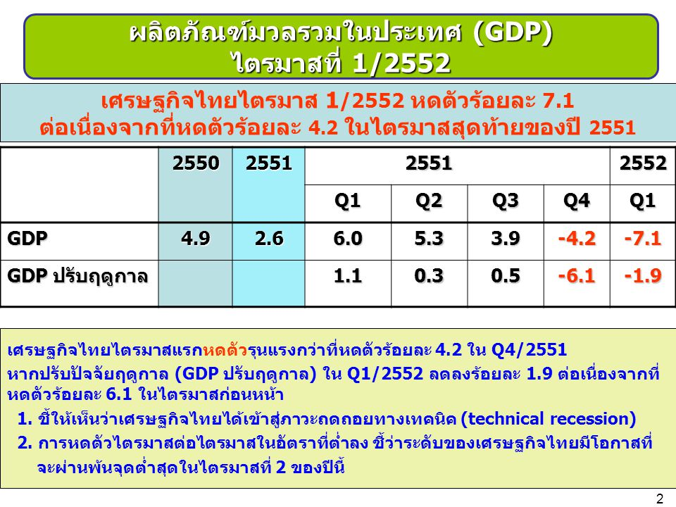 ผลิตภัณฑ์มวลรวมในประเทศ (GDP) ไตรมาสที่ 1/2552