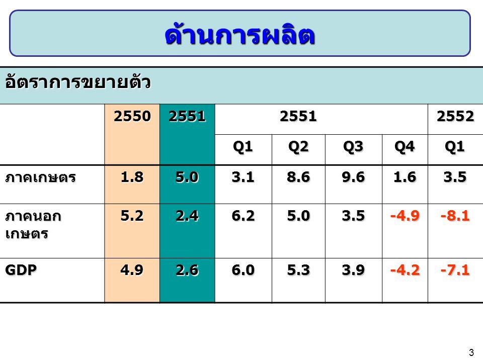 ด้านการผลิต อัตราการขยายตัว 2550 2551 2552 Q1 Q2 Q3 Q4 ภาคเกษตร 1.8