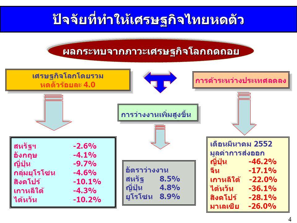 ปัจจัยที่ทำให้เศรษฐกิจไทยหดตัว