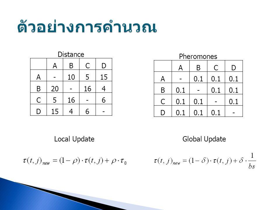 ตัวอย่างการคำนวณ Distance A B C D - 10 5 15 20 16 4 6 Pheromones A B C